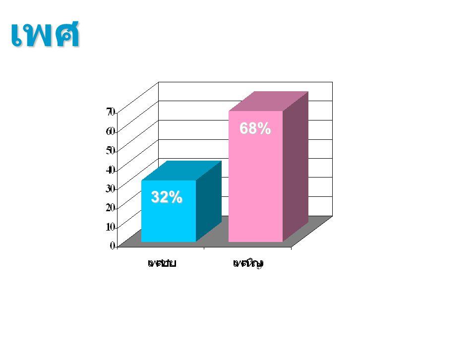 เพศ 68% 32%