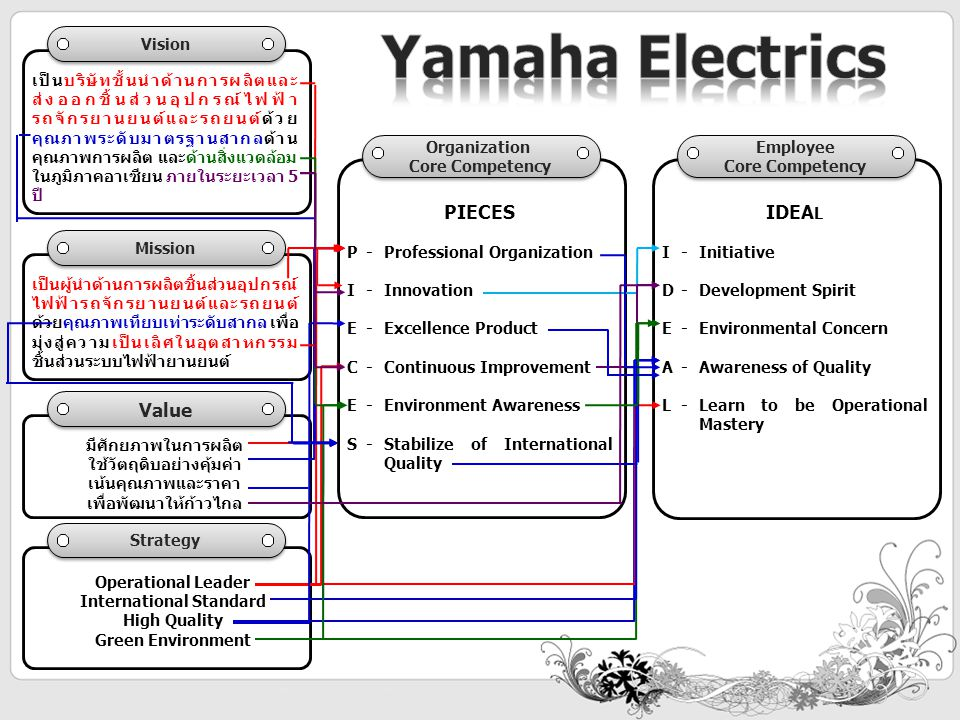 Yamaha Electrics PIECES IDEAL Value Vision