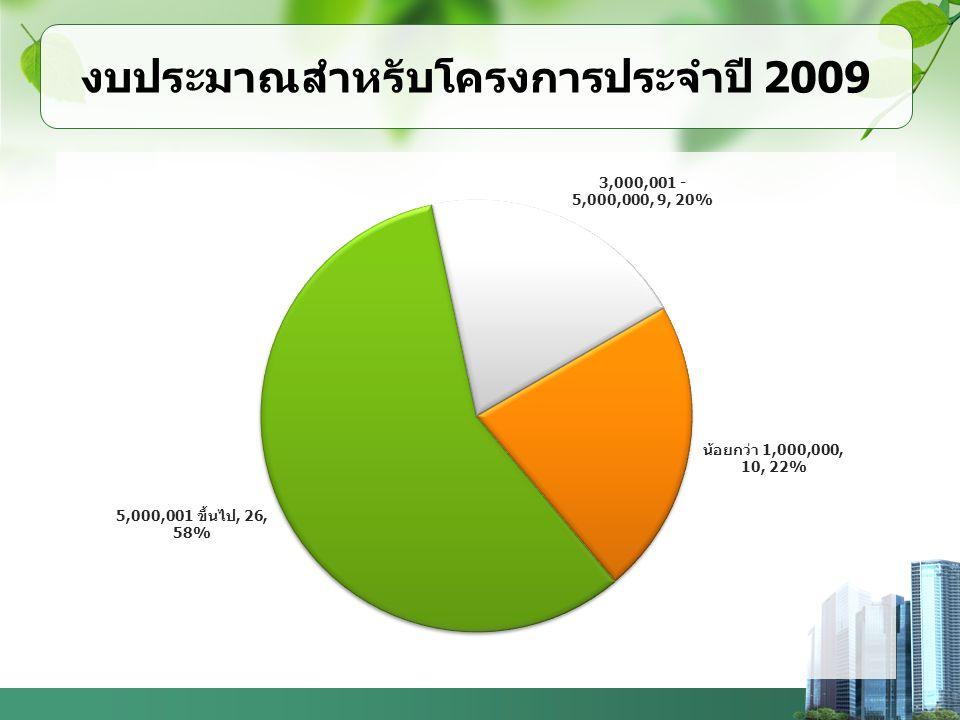 งบประมาณสำหรับโครงการประจำปี 2009