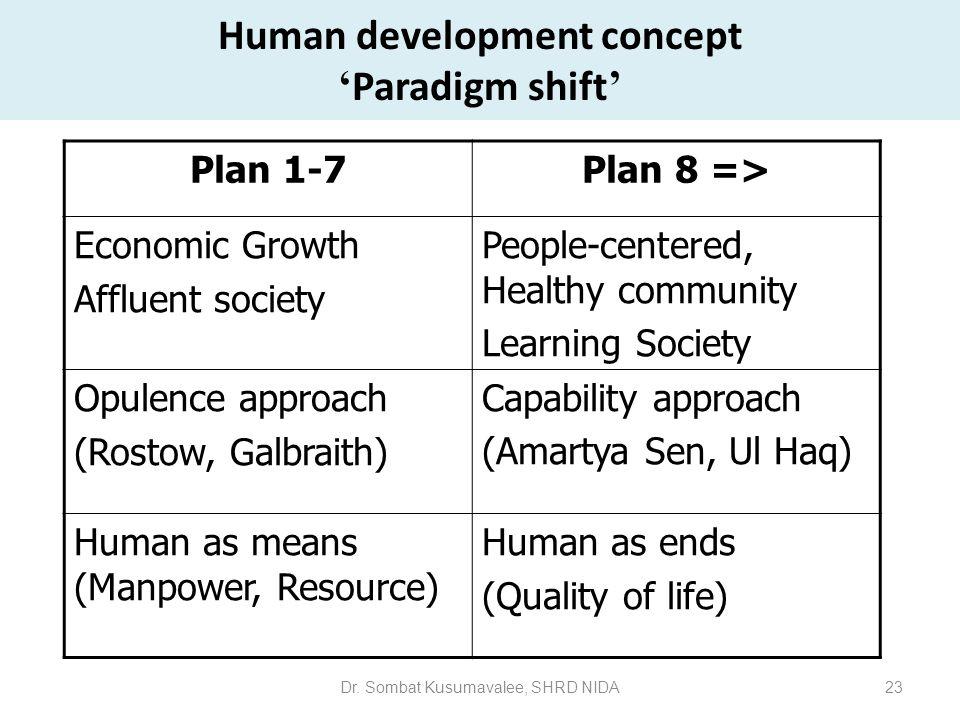 Human development concept 'Paradigm shift'