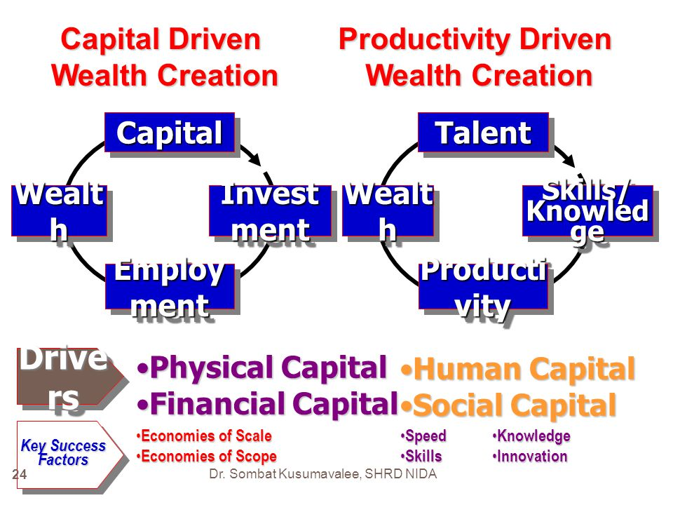 Drivers Capital Driven Wealth Creation Productivity Driven