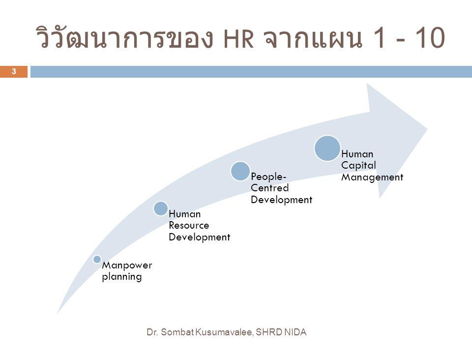 วิวัฒนาการของ HR จากแผน 1 - 10