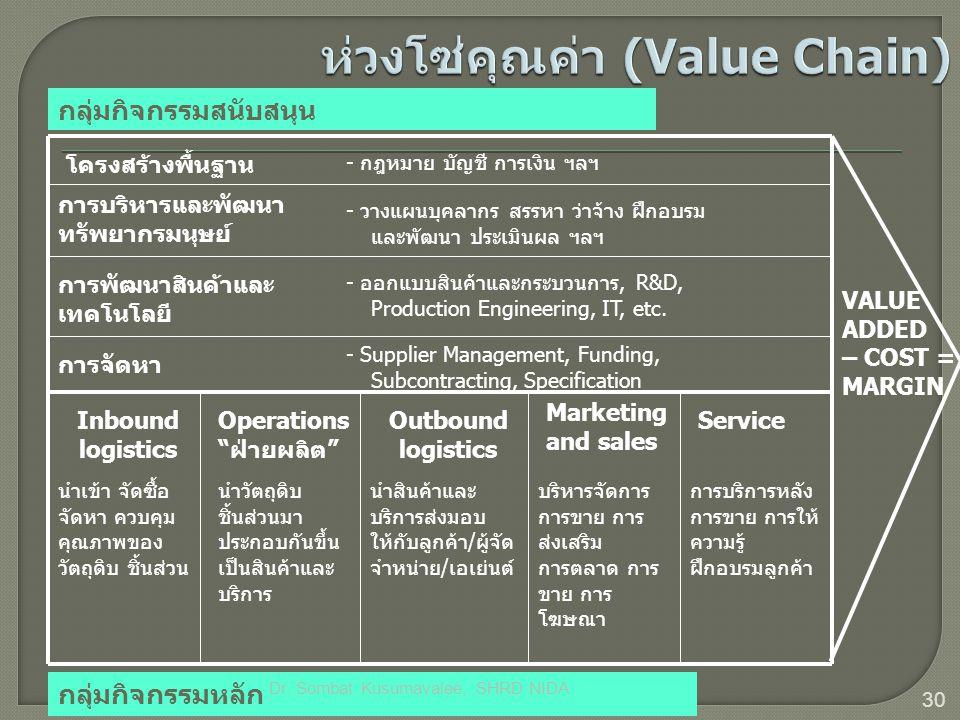 ห่วงโซ่คุณค่า (Value Chain)