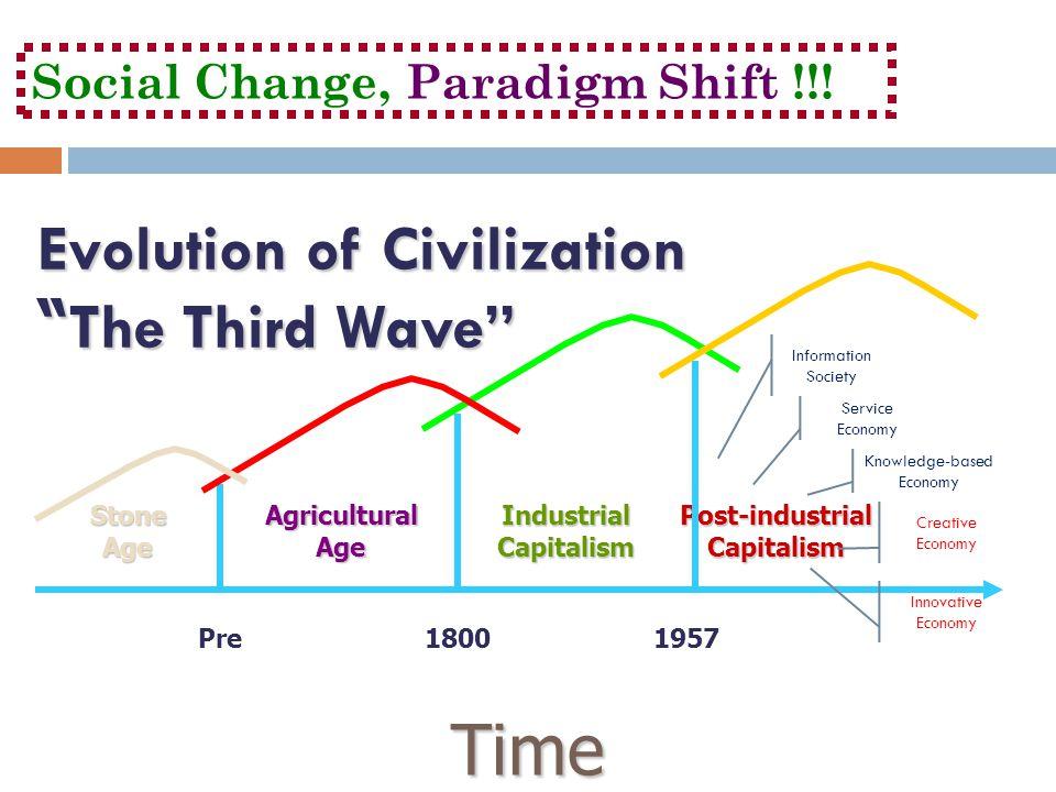 Evolution of Civilization The Third Wave