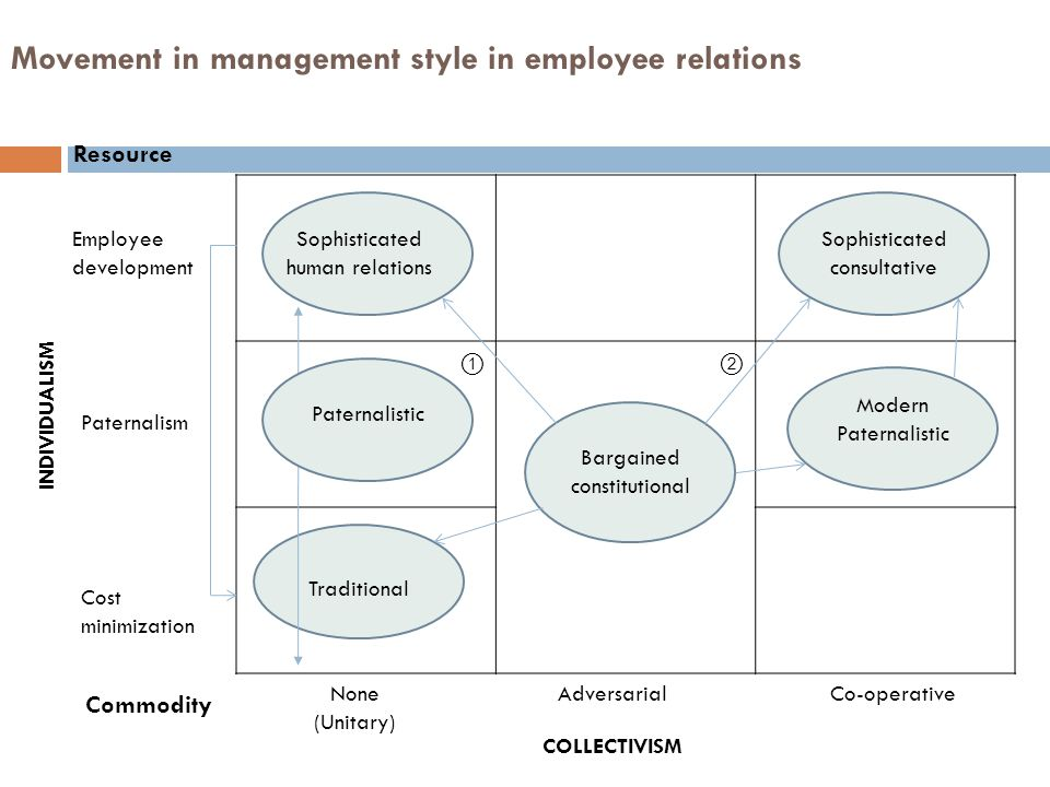 Movement in management style in employee relations