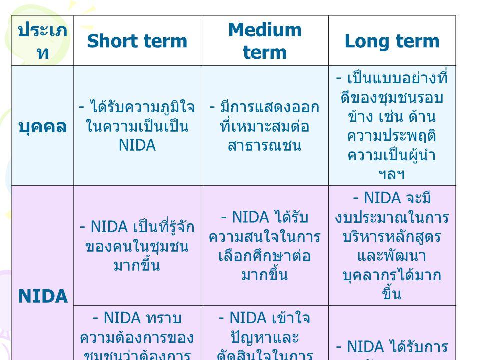ประเภท Short term Medium term Long term บุคคล NIDA ชุมชน