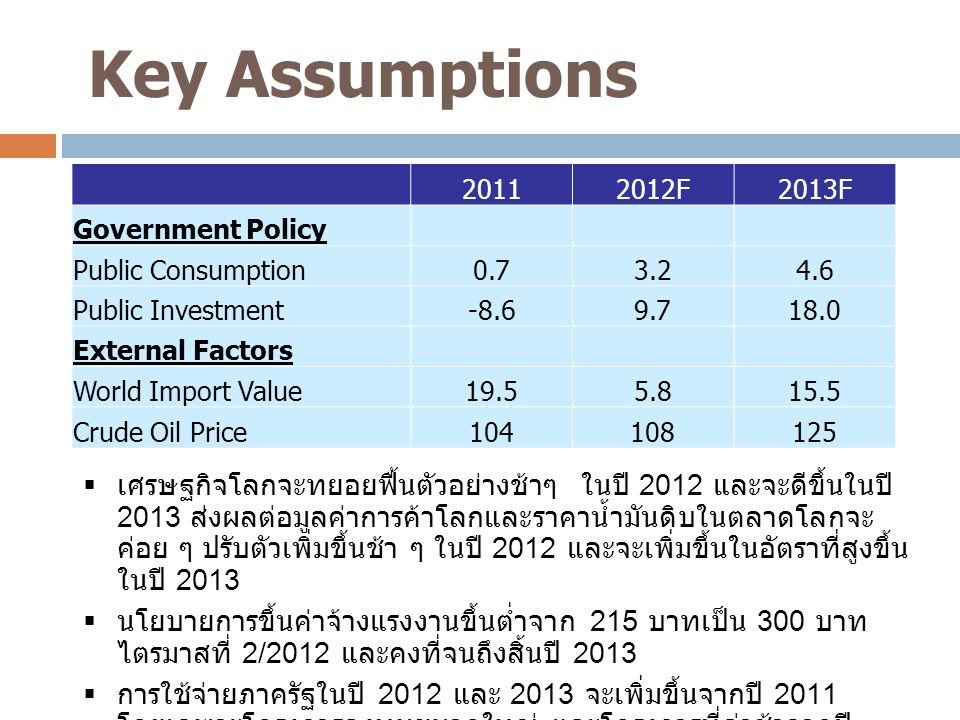 Key Assumptions 2011. 2012F. 2013F. Government Policy. Public Consumption. 0.7. 3.2. 4.6.