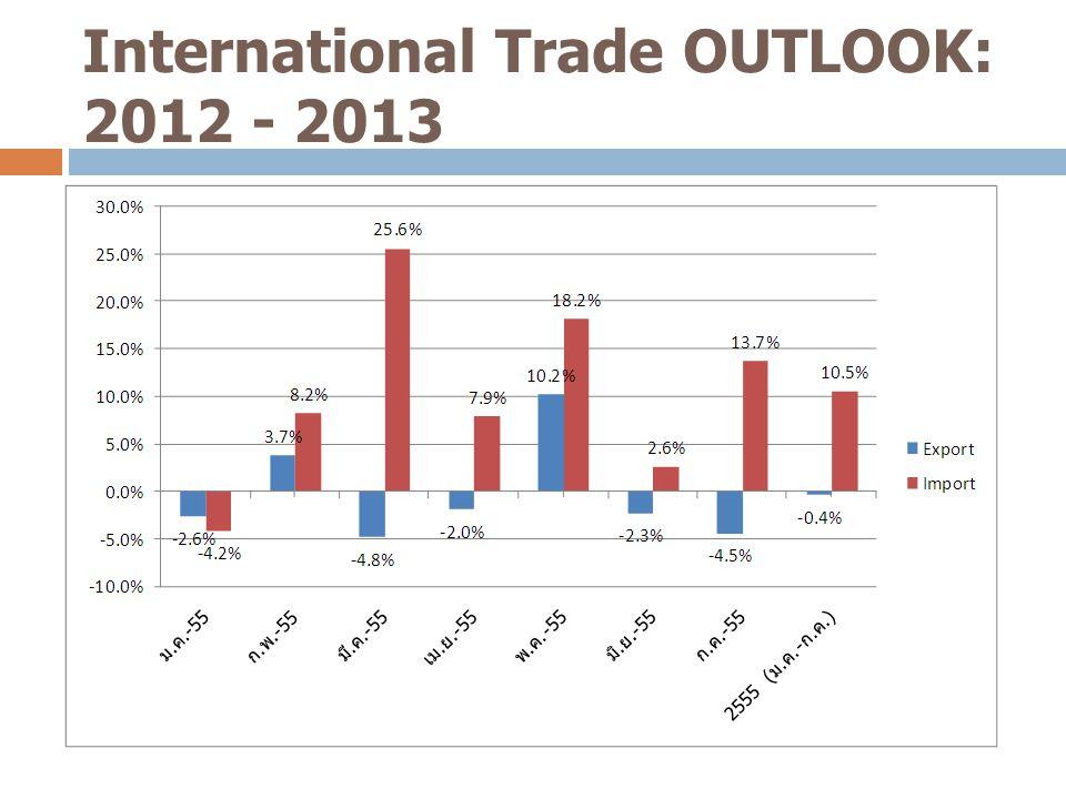 International Trade OUTLOOK: 2012 - 2013