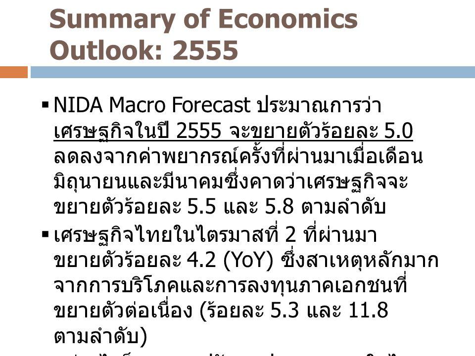 Summary of Economics Outlook: 2555