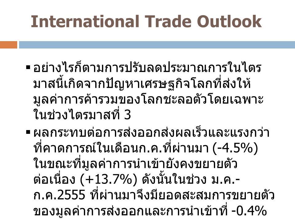 International Trade Outlook