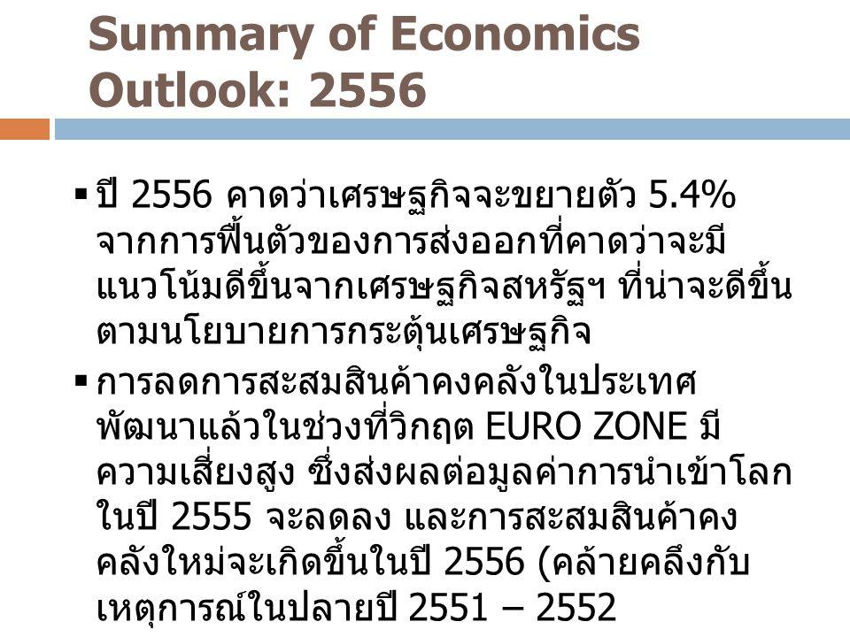 Summary of Economics Outlook: 2556