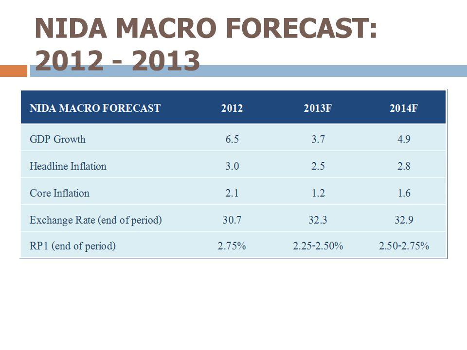 NIDA MACRO FORECAST: 2012 - 2013