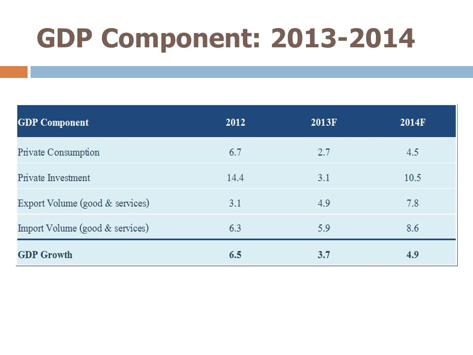 GDP Component: 2013-2014