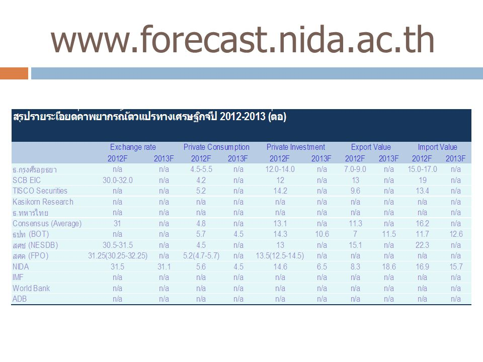 www.forecast.nida.ac.th