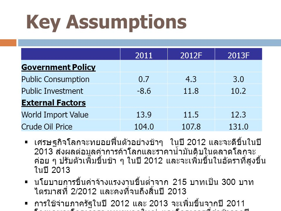 Key Assumptions 2011. 2012F. 2013F. Government Policy. Public Consumption. 0.7. 4.3. 3.0.