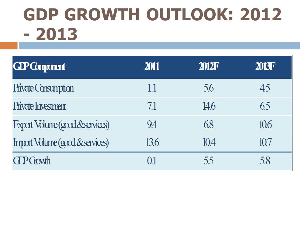 GDP GROWTH OUTLOOK: 2012 - 2013