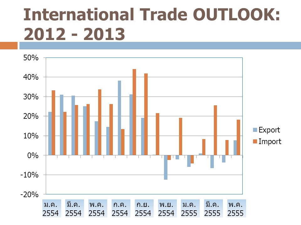 International Trade OUTLOOK: 2012 - 2013