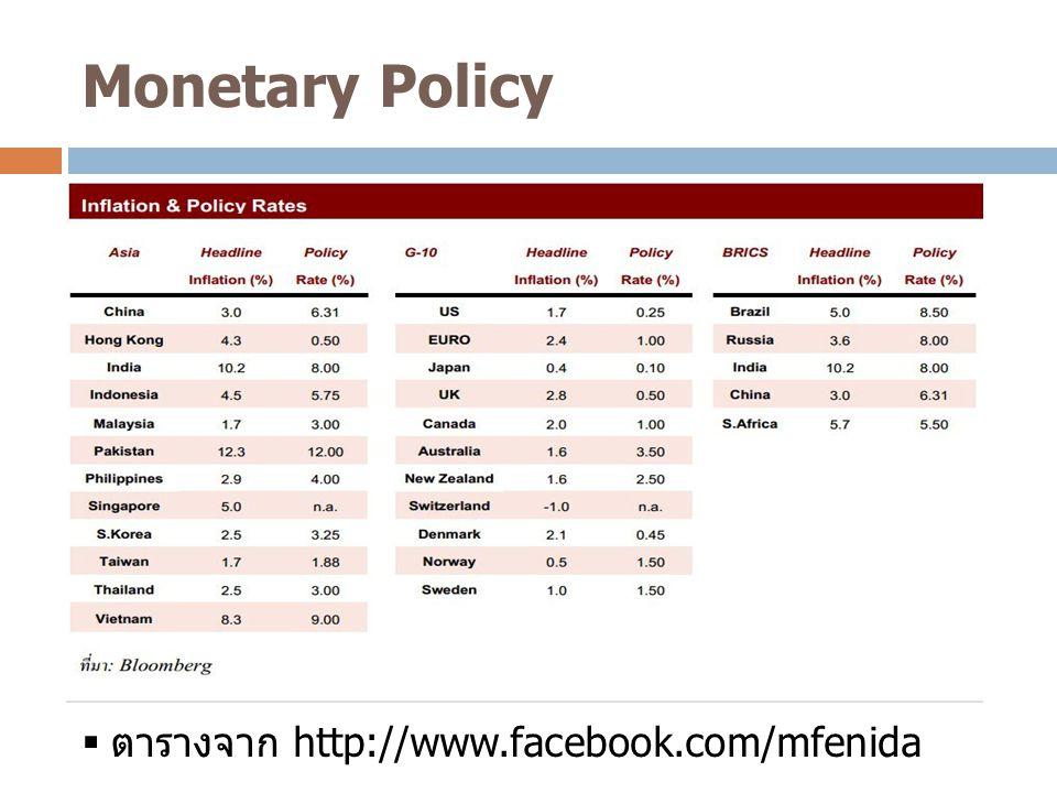 Monetary Policy ตารางจาก http://www.facebook.com/mfenida