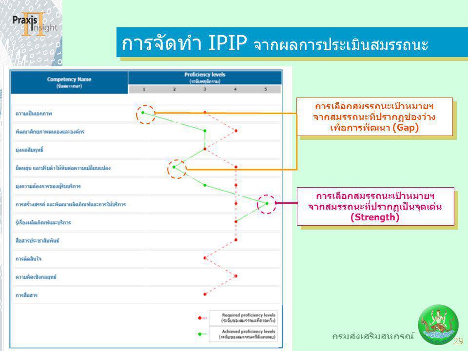 การจัดทำ IPIP จากผลการประเมินสมรรถนะ