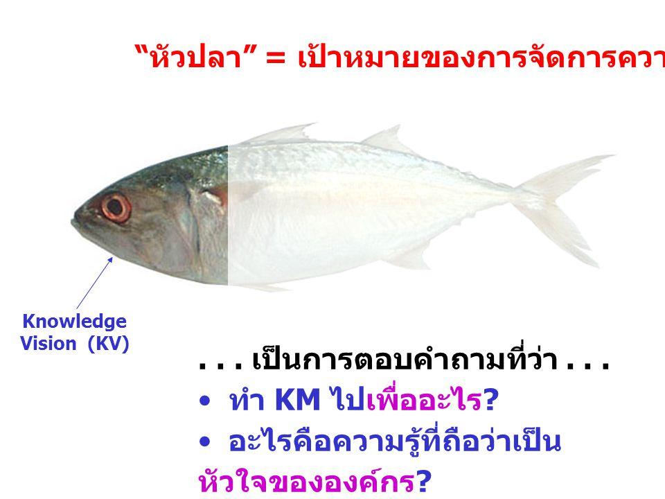 หัวปลา = เป้าหมายของการจัดการความรู้