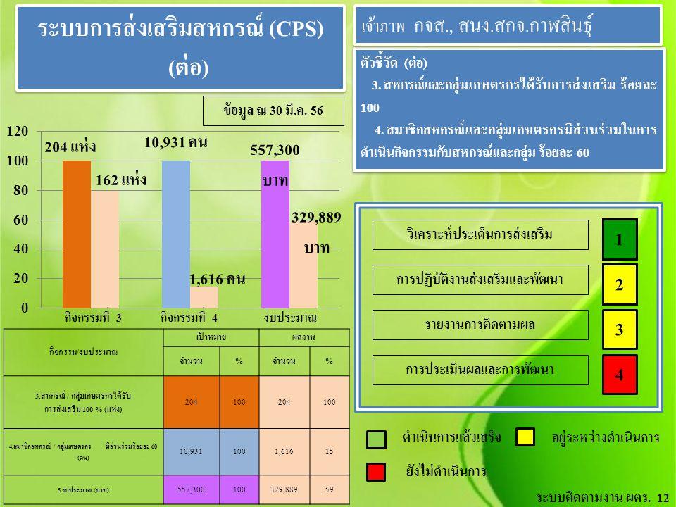 ระบบการส่งเสริมสหกรณ์ (CPS)