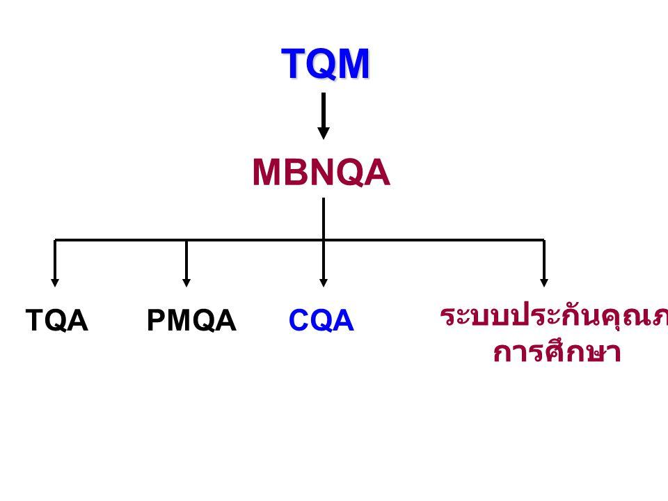 TQM MBNQA ระบบประกันคุณภาพ การศึกษา TQA PMQA CQA