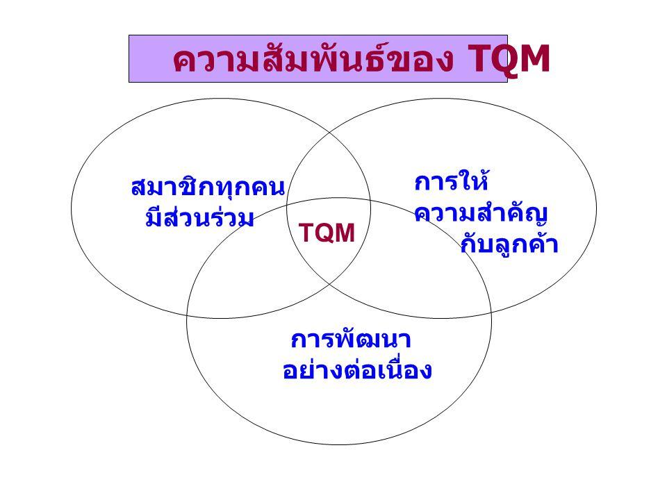 ความสัมพันธ์ของ TQM การให้ความสำคัญ สมาชิกทุกคน กับลูกค้า มีส่วนร่วม