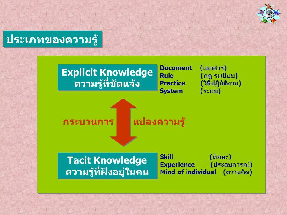 ความรู้ที่ฝังอยู่ในคน