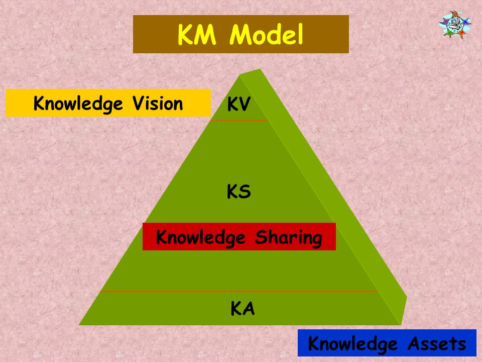 KM Model Knowledge Vision KV KS Knowledge Sharing KA Knowledge Assets