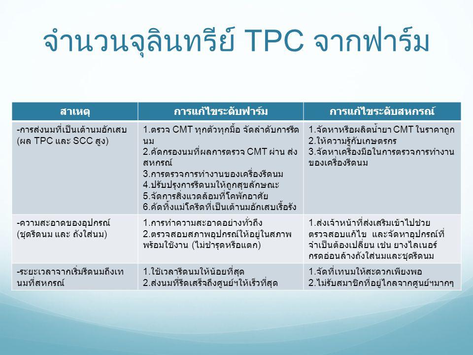 จำนวนจุลินทรีย์ TPC จากฟาร์ม