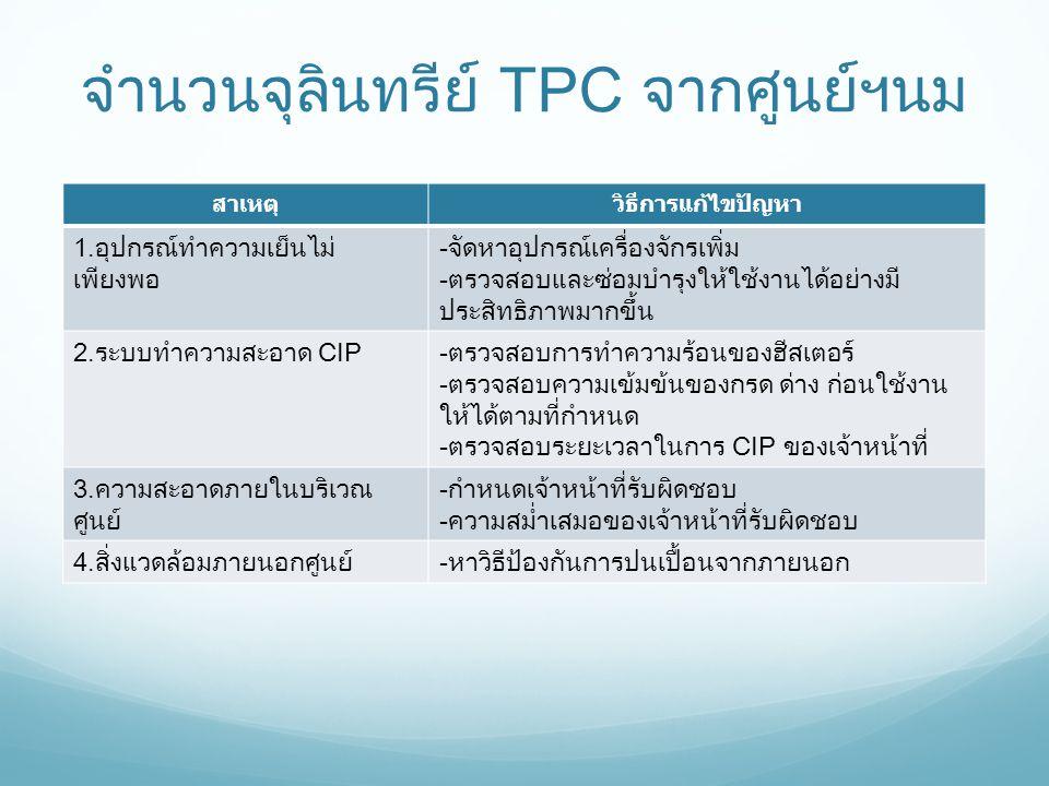 จำนวนจุลินทรีย์ TPC จากศูนย์ฯนม