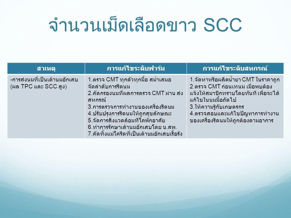 จำนวนเม็ดเลือดขาว SCC