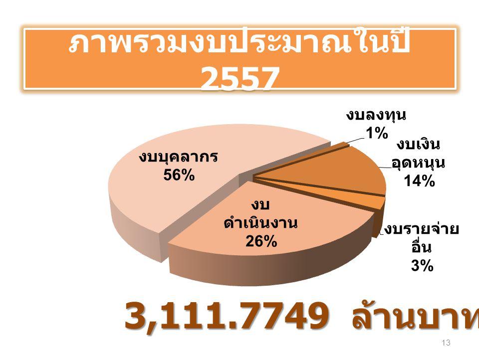 ภาพรวมงบประมาณในปี 2557 3,111.7749 ล้านบาท
