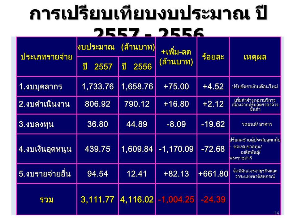 การเปรียบเทียบงบประมาณ ปี 2557 - 2556