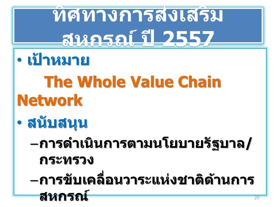 ทิศทางการส่งเสริมสหกรณ์ ปี 2557
