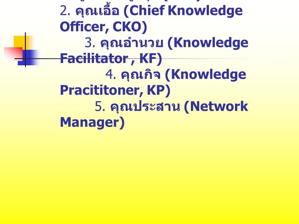 1. ผู้บริหารสูงสุด (CEO) 2. คุณเอื้อ (Chief Knowledge Officer, CKO) 3