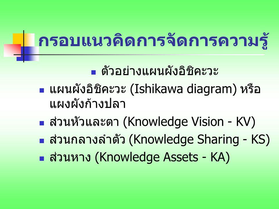 กรอบแนวคิดการจัดการความรู้