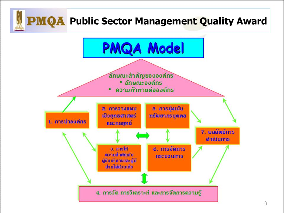 Public Sector Management Quality Award