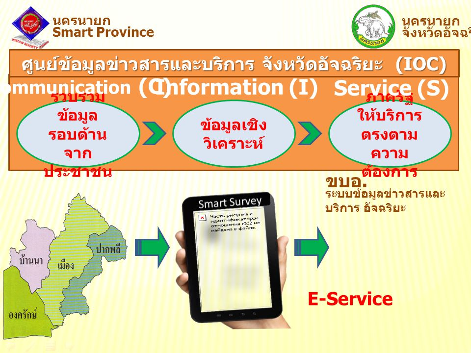 Information (I) Service (S)