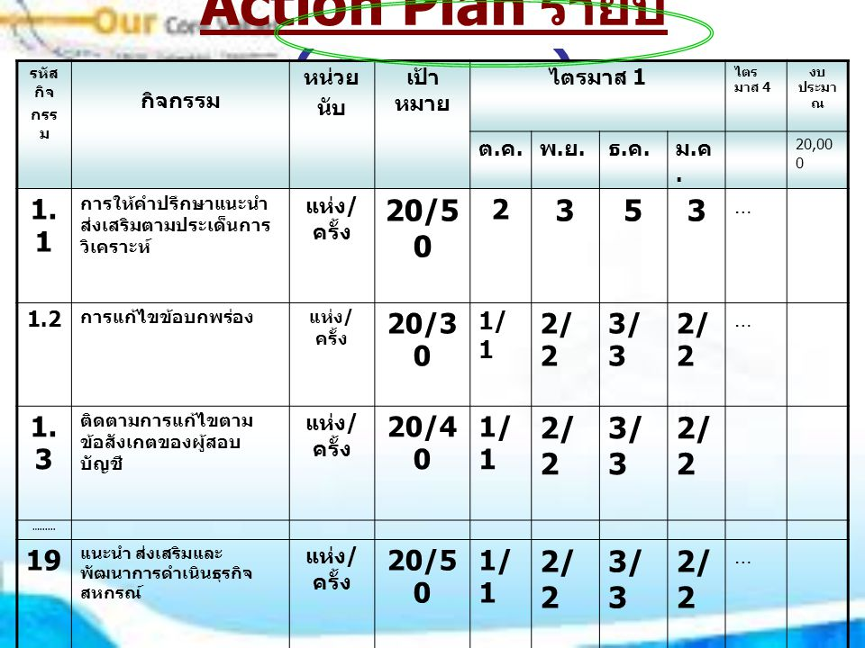 Action Plan รายปี (รายบุคคล)