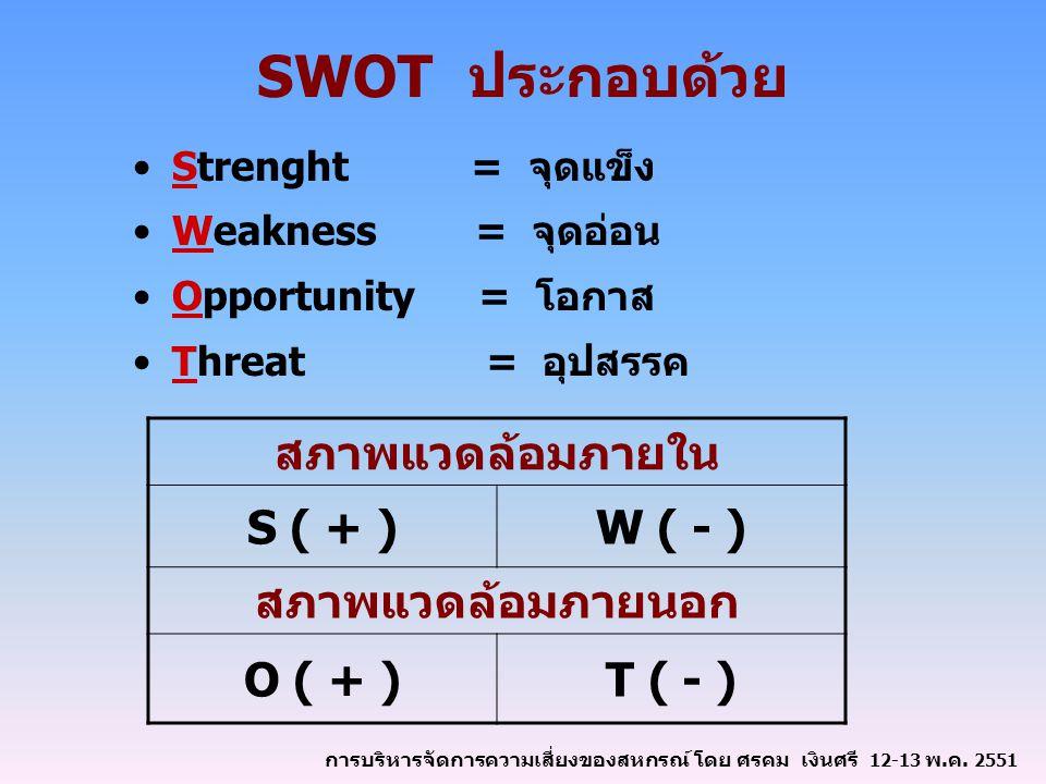 SWOT ประกอบด้วย สภาพแวดล้อมภายใน S ( + ) W ( - ) สภาพแวดล้อมภายนอก