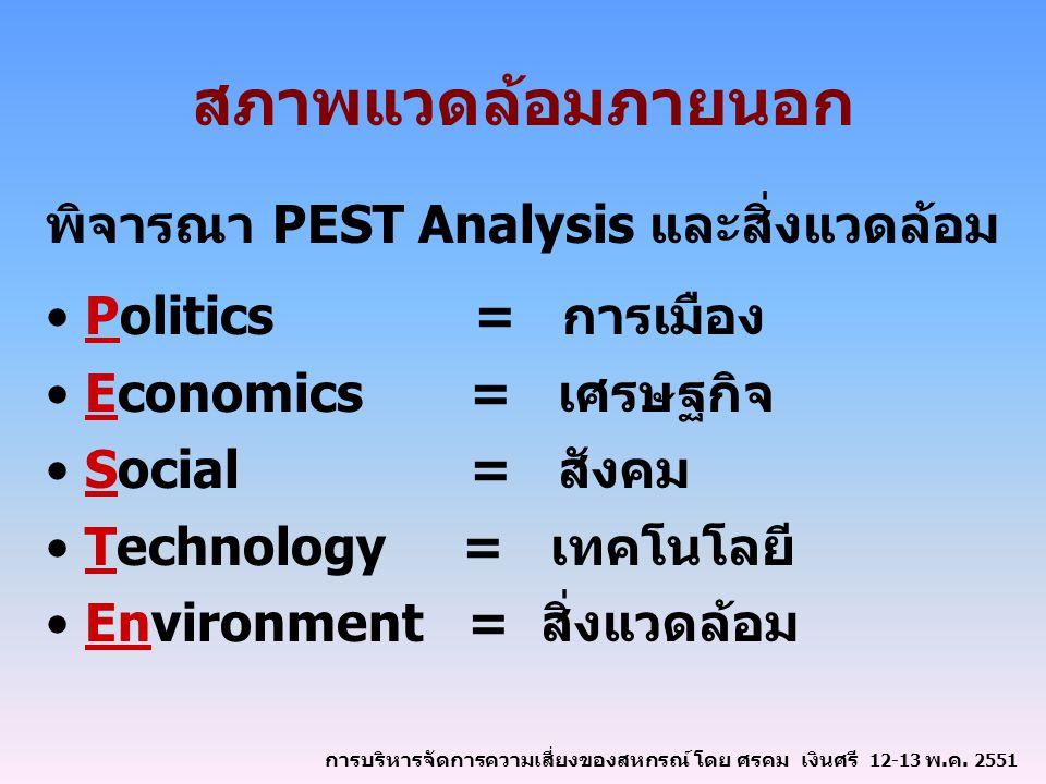 สภาพแวดล้อมภายนอก พิจารณา PEST Analysis และสิ่งแวดล้อม