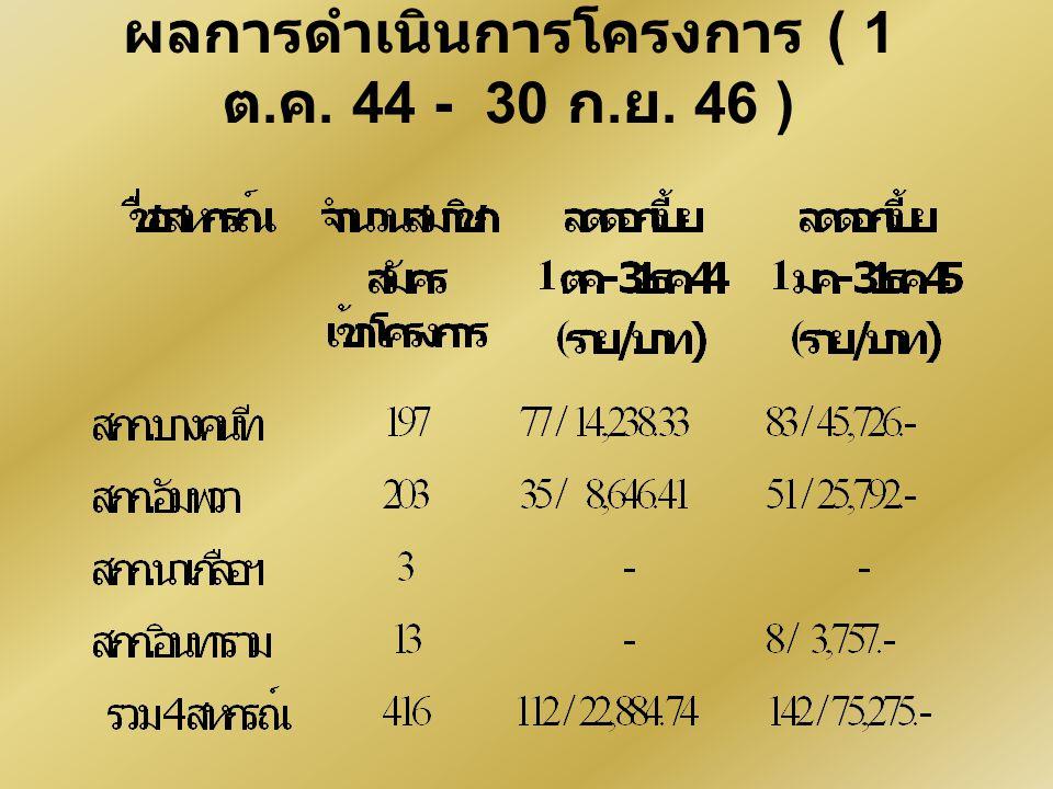 ผลการดำเนินการโครงการ ( 1 ต.ค. 44 - 30 ก.ย. 46 )