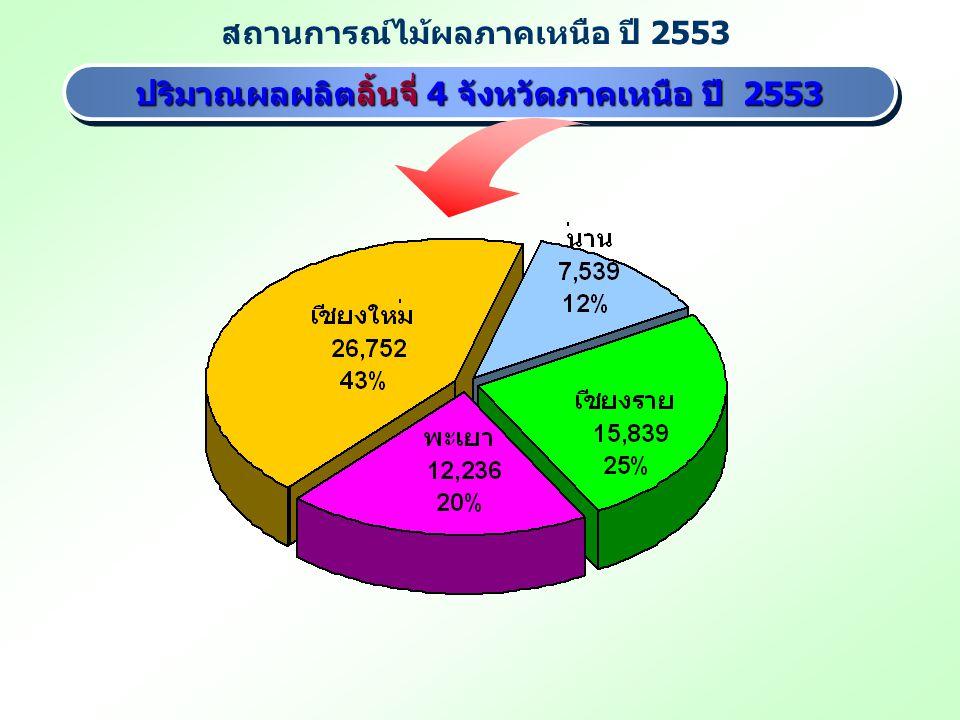 สถานการณ์ไม้ผลภาคเหนือ ปี 2553