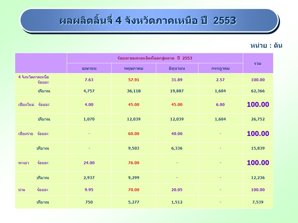 ผลผลิตลิ้นจี่ 4 จังหวัดภาคเหนือ ปี 2553