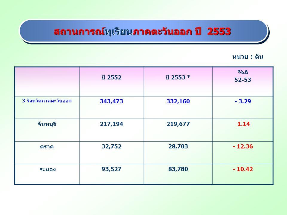 สถานการณ์ทุเรียนภาคตะวันออก ปี 2553