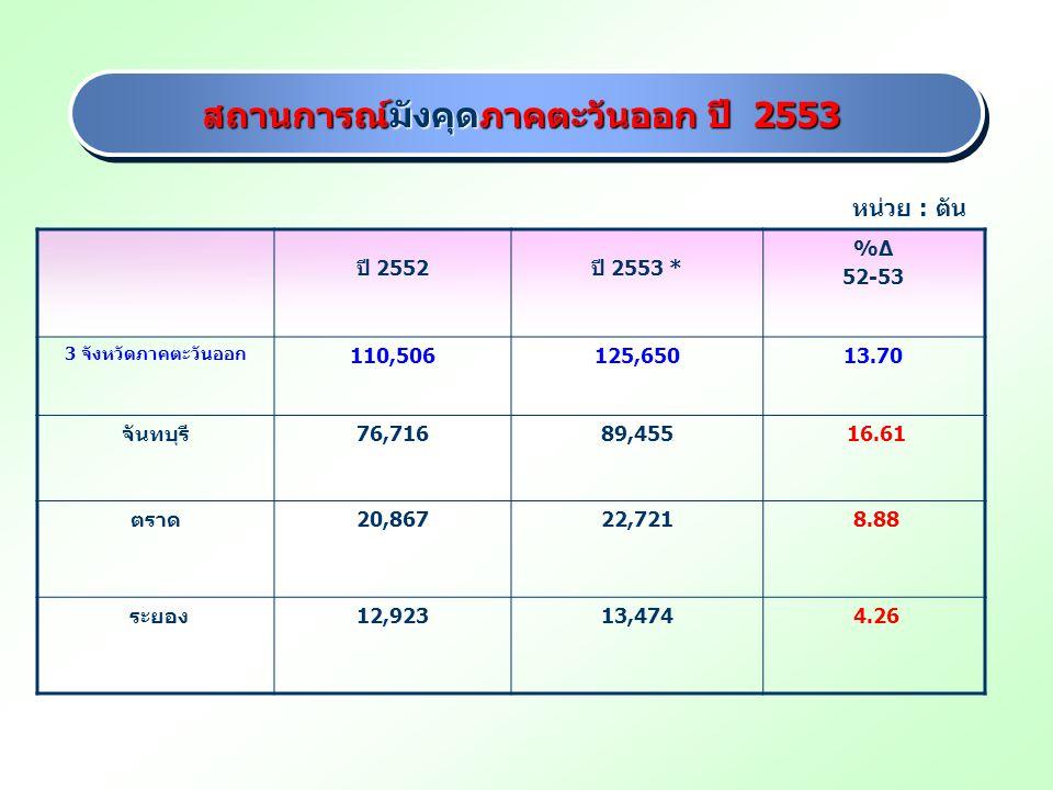 สถานการณ์มังคุดภาคตะวันออก ปี 2553