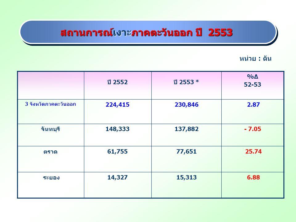 สถานการณ์เงาะภาคตะวันออก ปี 2553