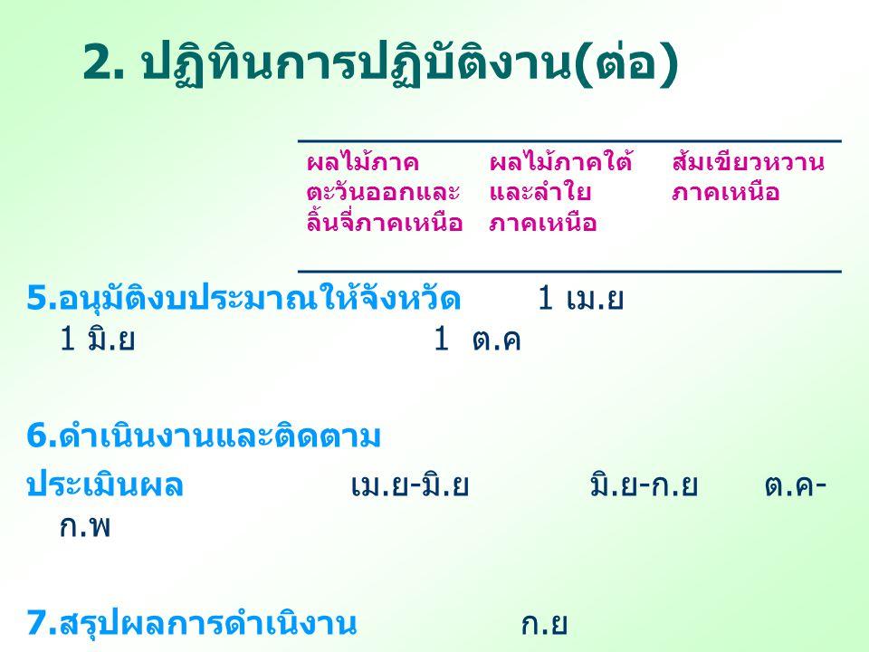 2. ปฏิทินการปฏิบัติงาน(ต่อ)