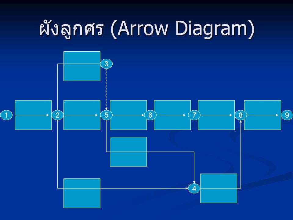 ผังลูกศร (Arrow Diagram)